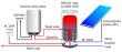 Fotovoltaický ohrievač LX ACDC/M+K ABC 125, sada