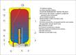 Elektrický ohřívač OKCE 50-200, kulatý, závěsný, svislý